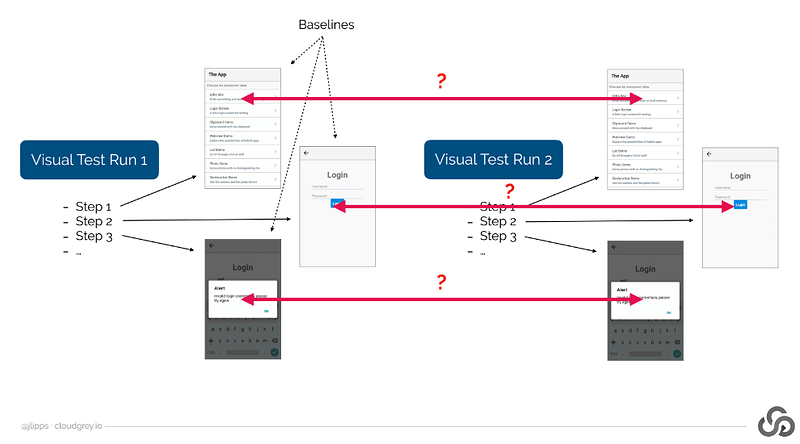 Steps for visual validation