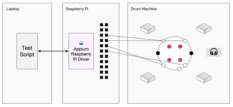 Raspberry Pi Driver Diagram