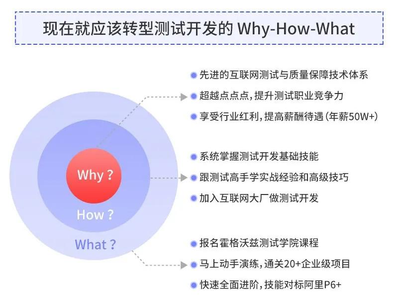 测试开发 Why-How-What